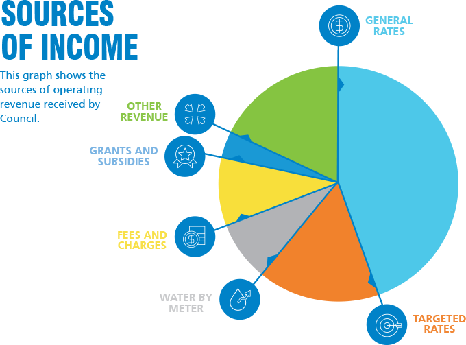 ncc sources of income 2019